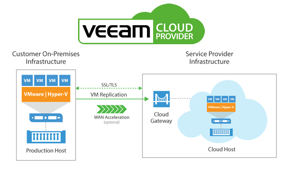 Veeam® Cloud Connect