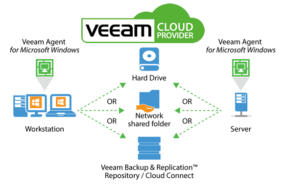 Veeam® Backup für NICHT virtualisierte Workloads unter Windows